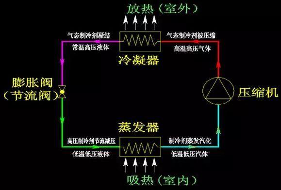 图解空调主要几种形式特点