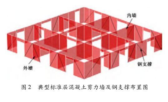 中国尊大厦内置钢板支撑剪力墙设计研究