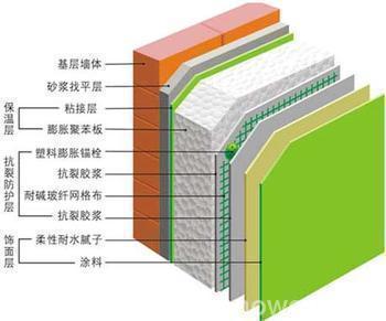 一波墙体工程量计算范围、公式、难点合集