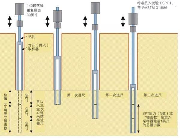 10种地基承载力检测方法_6