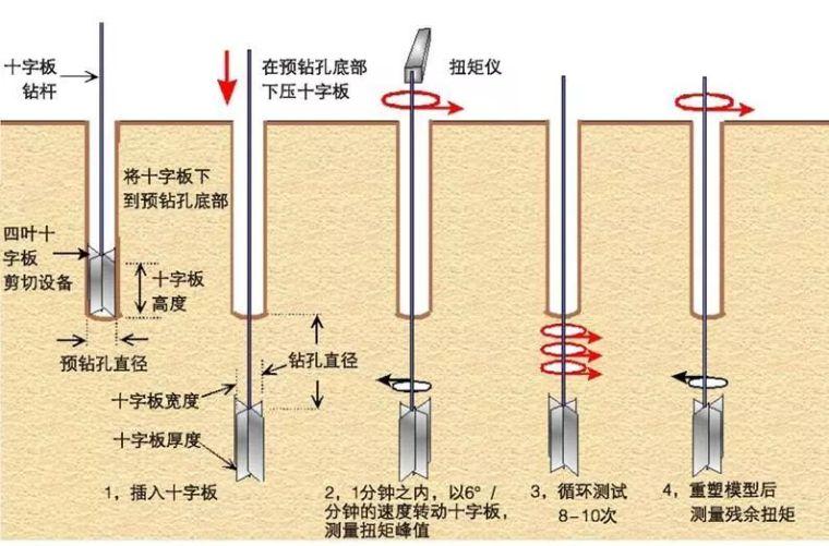 10种地基承载力检测方法_21