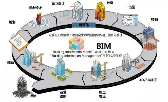 BIM在幕墙设计中的应用
