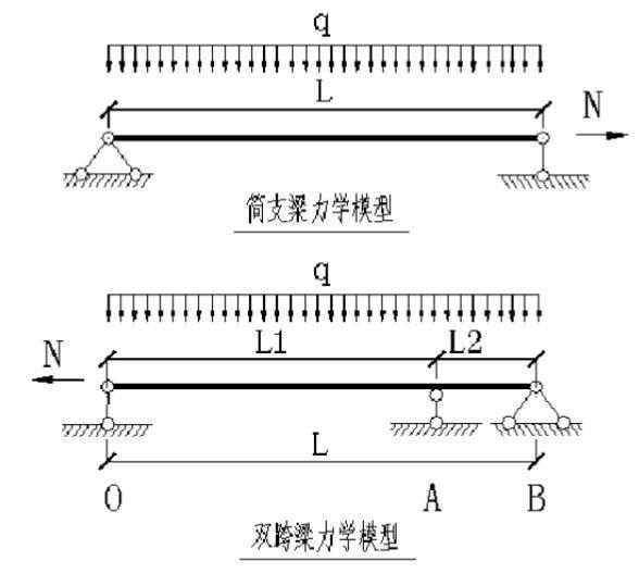 简支梁力学模型与双跨梁力学模型3