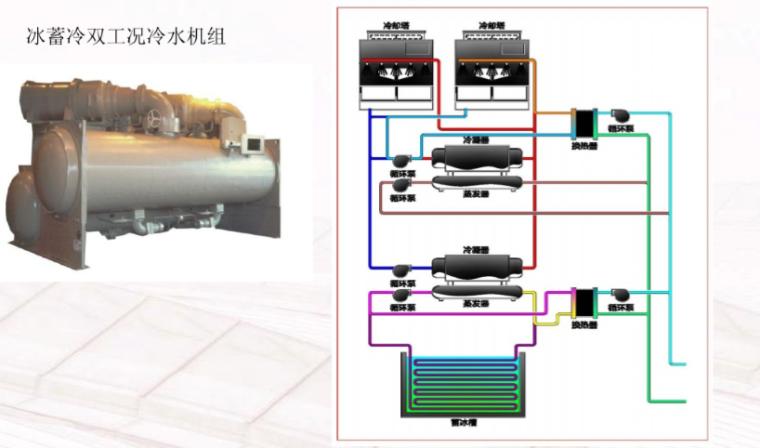 暖通空调系统设计要点、基础知识简介