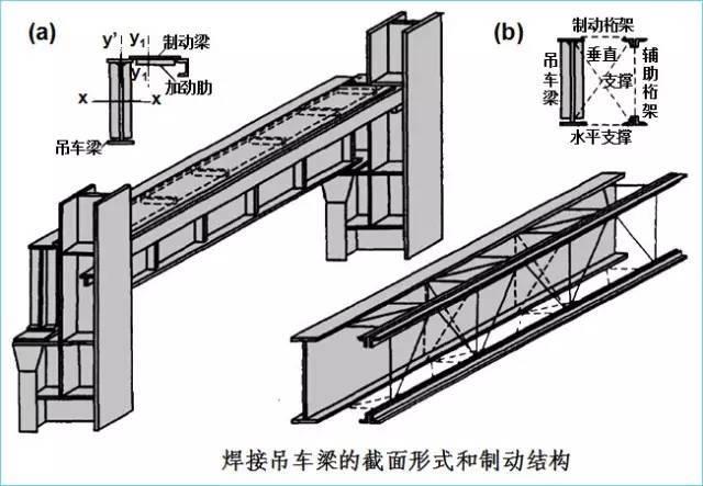 钢结构厂房吊车梁的设计特点!