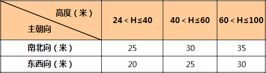 万科核武器:总图设计标准(干货收藏)_26