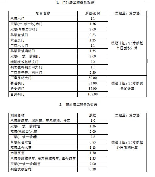 门窗木材等构件油漆工程面积计算系数表-613a1f932e0d986f0237a5410bd33d3
