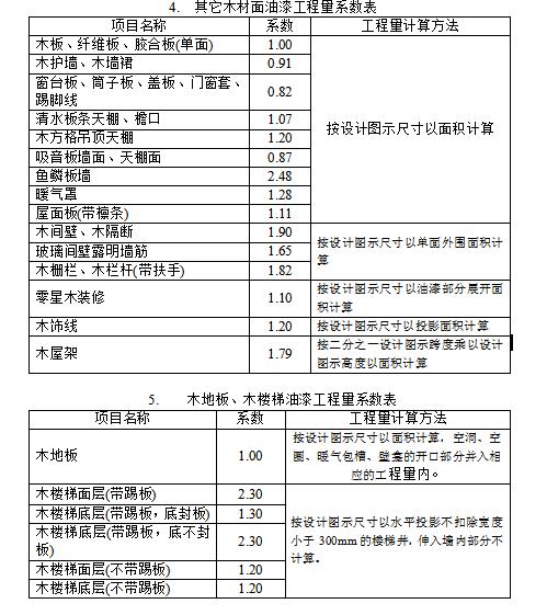 门窗木材等构件油漆工程面积计算系数表-00317cde001080b7d43157693eaed8b