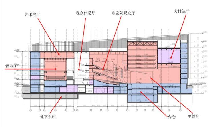 这几个典型剧院结构设计关键点分析值得收藏_3