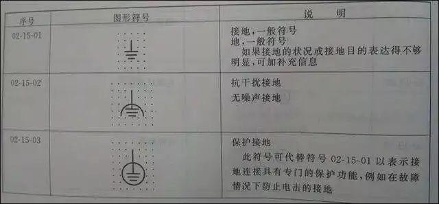接地的作用、接地的分类、接地电阻的测量