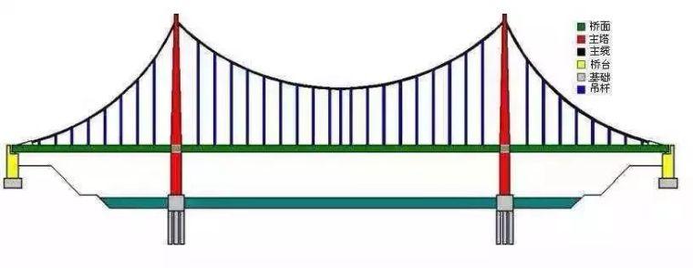 [桥梁科普]这就是中国制造悬索桥