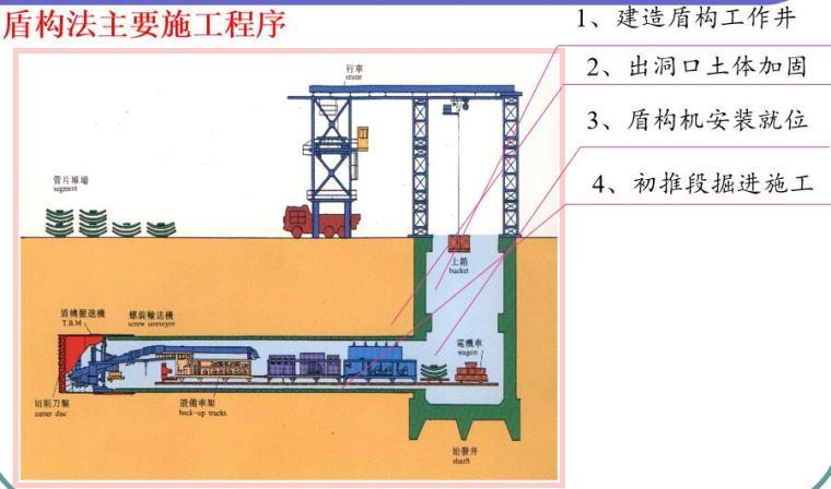 盾构法主要施工程序
