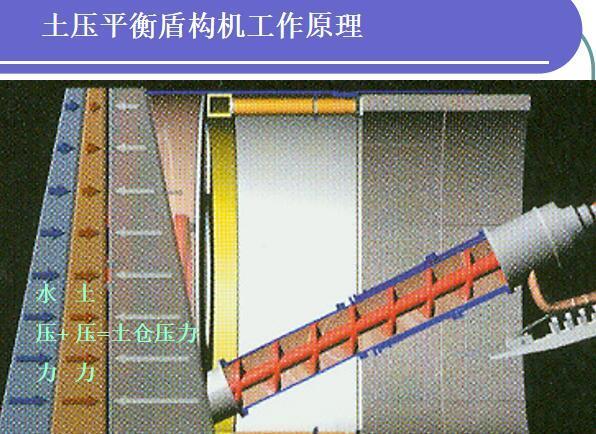 土压平衡盾构机工作原理
