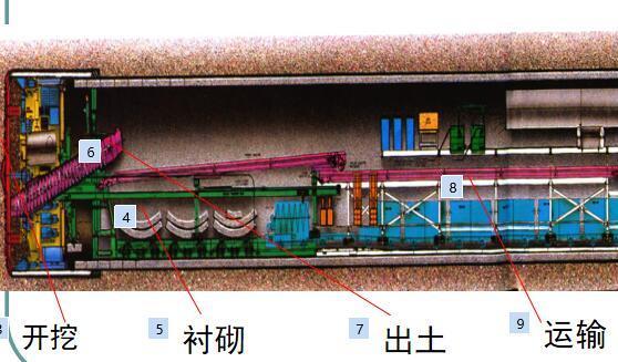 隧道盾构掘进示意图