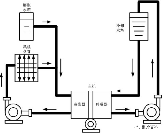 通俗易懂┃中央空调系统图与工作流程