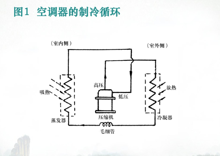 暖通空调基础知识讲解(45页)