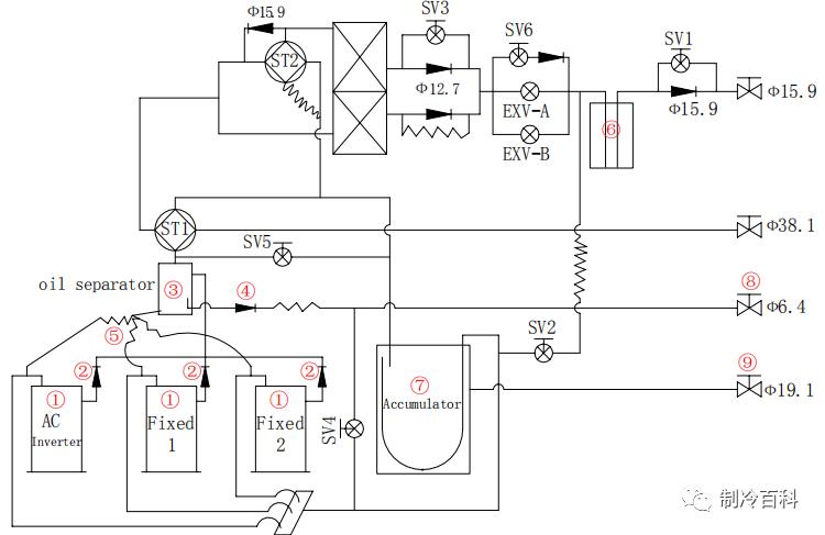 vrv空调系统和多联机系统资料下载-VRV多联机系统器件功能解释与原理图