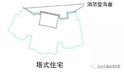 万科核武器:总图设计标准(干活收藏)