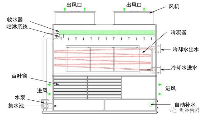 闭式冷却塔工作原理与图解说明