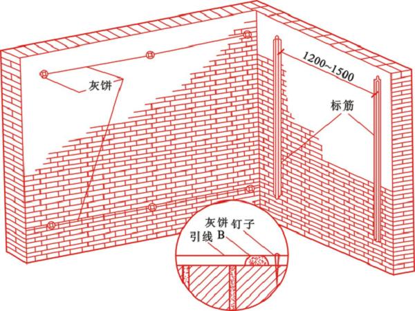 抹灰工程质量通病防治措施培训讲义PPT82页