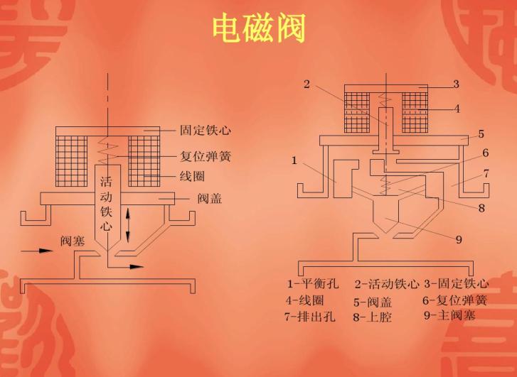暖通空调自动控制常用执行器