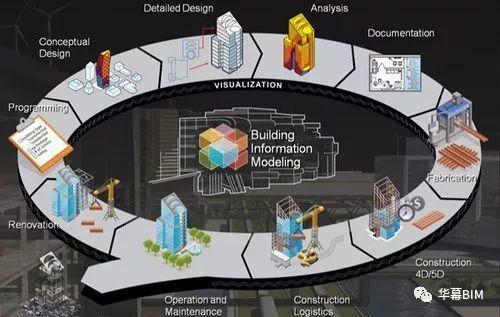 BIM对提高工程管理人才综合素质有四个影响