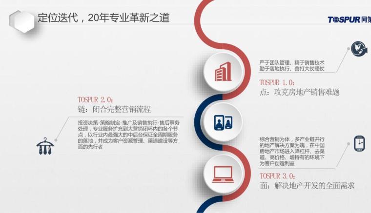 2018万科福建省泉州软件园项目营销策略
