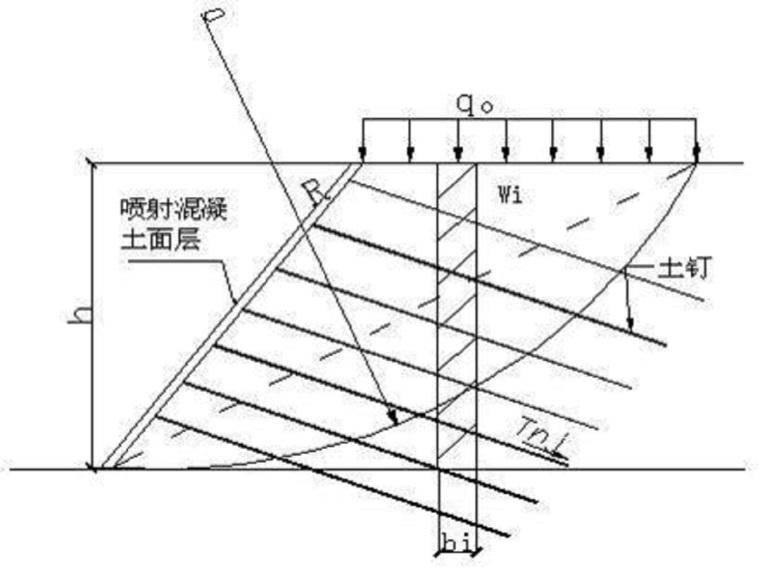 土钉墙支护计算方案(19页,清楚明了)