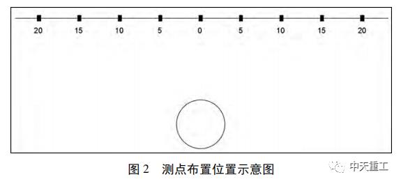 盾构隧道壁后注浆压力对地表沉降变形影响_5