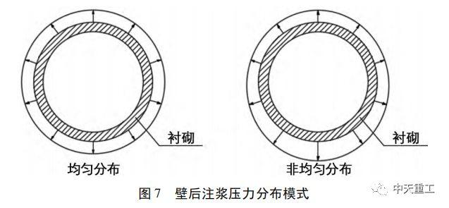 盾构隧道壁后注浆压力对地表沉降变形影响_12