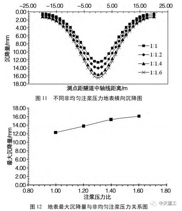 盾构隧道壁后注浆压力对地表沉降变形影响_16