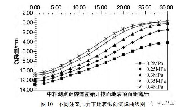 盾构隧道壁后注浆压力对地表沉降变形影响_15