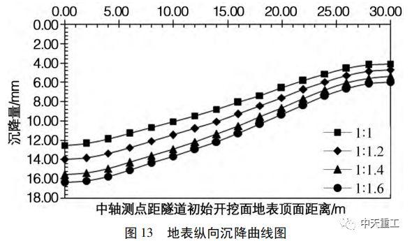 盾构隧道壁后注浆压力对地表沉降变形影响_17
