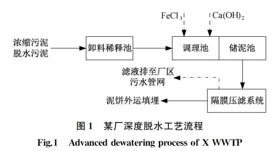 案例:上海污泥深度脱水运行优化_1
