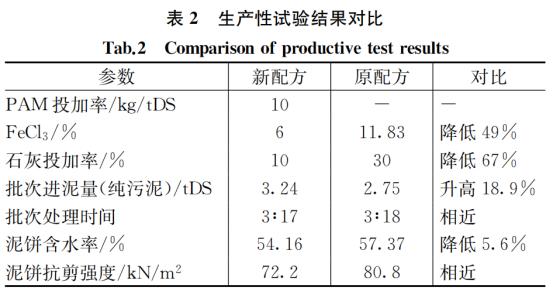 案例:上海污泥深度脱水运行优化_5