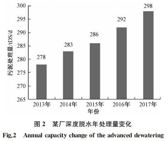 案例:上海污泥深度脱水运行优化_2