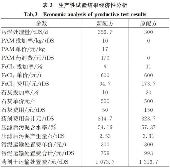 案例:上海污泥深度脱水运行优化_6