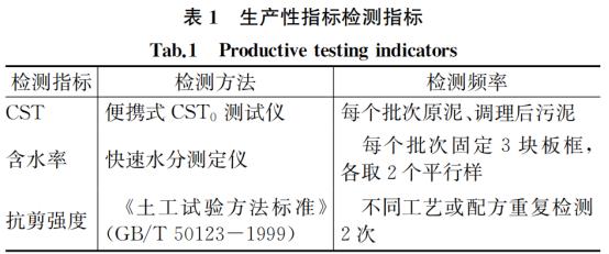 案例:上海污泥深度脱水运行优化_4