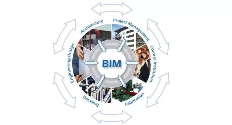 BIM为什么要叫BIM,建筑信息模型