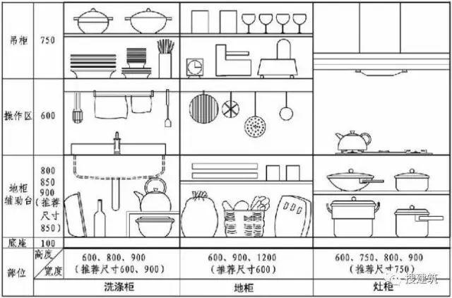 3分钟搞懂厨房的精细化设计!_4