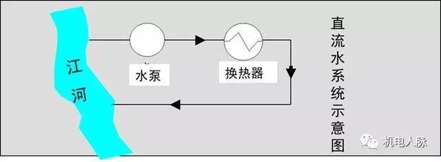 循环冷却水系统及其水处理