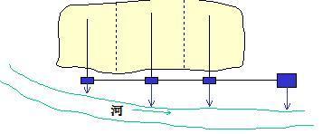 截留式合流制排水系统示意图