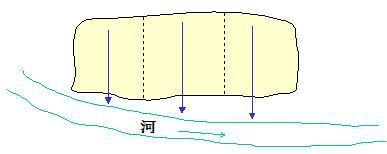 直排式合流制排水系统示意图