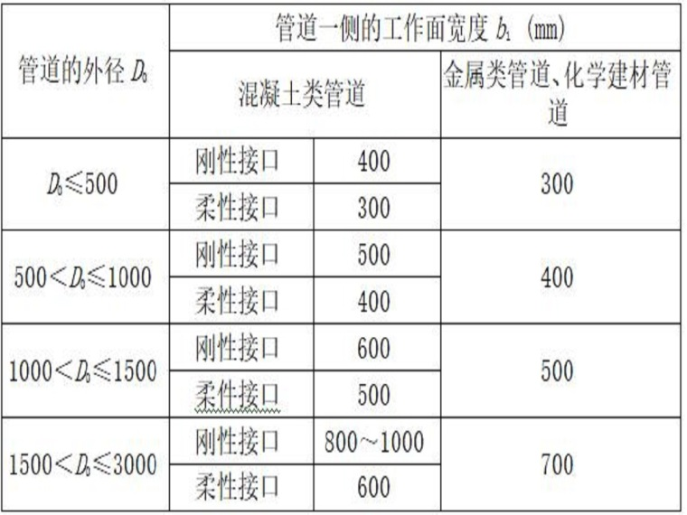 室外污水管网施工方案(26页,清楚明了)