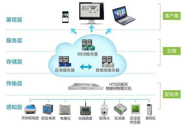 10~35kV配电房无人值守环境监测系统