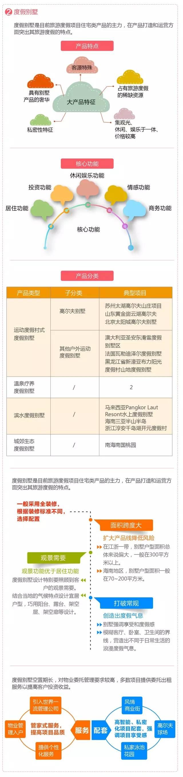 30套旅游地产开发/规划设计资料汇总_4