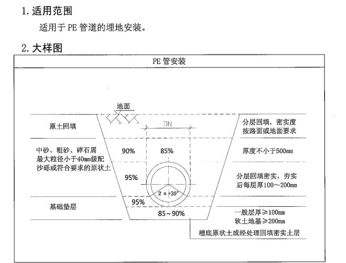 机电安装工程施工工艺标准-给排水(中建)