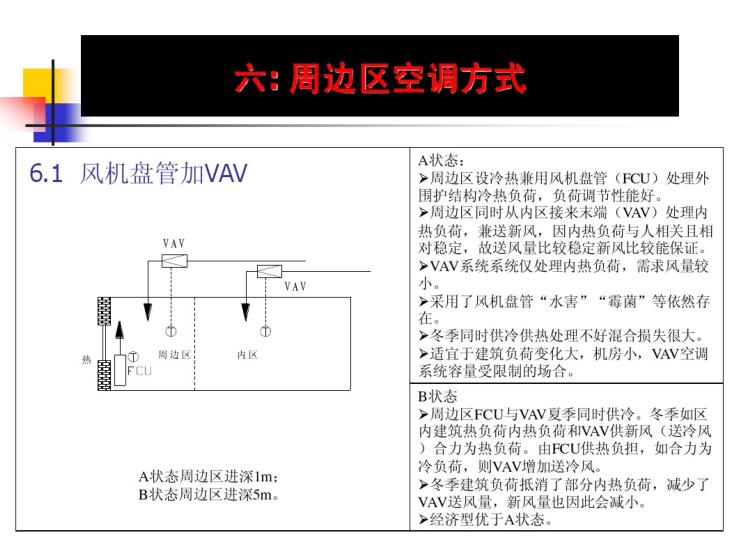 风机盘管及VAV