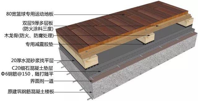 地面、吊顶、墙面工程三维节点做法施工工艺