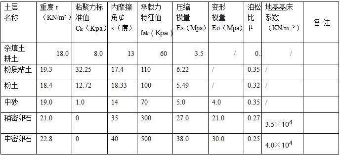 各地基土层物理学性质指标值表